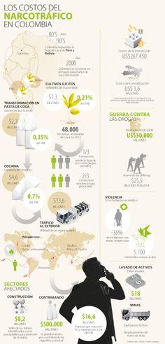 Los Costos del Narcotráfico en Colombia #Población