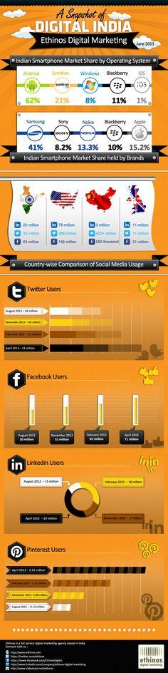 Social Samosa | Indian Social Media Knowledge Storehouse | A Snapshot of Digital India [Infographic]