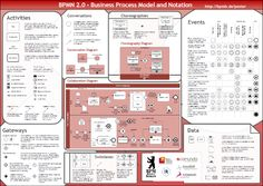 the bpmn spec contains way over 100 different object types that can be used in the different model types there are special rules about how to use them - Bpmn For Dummies