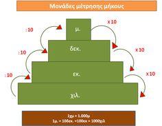 δασκάλαΒΜ (ε΄τάξη): Ενότητα 5: Μόνάδες μέτρησης μήκους, επιφάνειας....