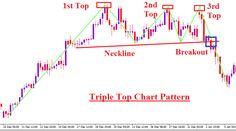 forex-chart-pattern-trading-triple-top