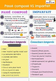 How To Learn French Classroom French Tenses, French Verbs, French Grammar, French Expressions, Basic French Words, How To Speak French, Learn French, French Language Lessons, French Language Learning