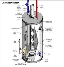 gas water heater diagram Google Search Hot Water Wood Stove