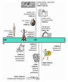 Resultados de la búsqueda de imágenes: art history timeline - Search Yahoo Search