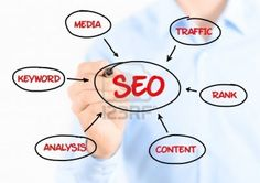 Itargetz needs to make an extensive search for the relative keywords for your website. Next, it needs to submit content like articles, blogs and others of high quality to various target forums and directories to gain.