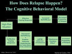 Mindfulness-Based Relapse Prevention by problemgamblingprevention via slideshare