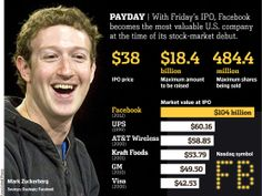 With IPO, Facebook becomes the most valuable U.S. company at the time of its debut. http://on.wsj.com/KIVLlf
