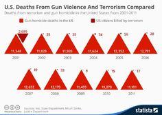 Deaths From Gun Violence And Terrorism In Comparison [Infograpic] Oregon College, Us Data, Visualisation, Storytelling, Guns, Death, Politics, Chart, Obama