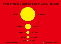 Visits to Major Search Engines in China, Feb 2011