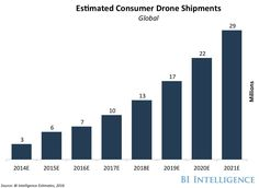 Drones are about to fill the skies within the next 5 years