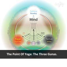 The Point Of Yoga: The Three Gunas. ==
