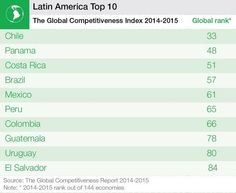 From The 2014 - 2015 Global Competitiveness Report, the top 10 most competitive countries in Latin America - who tops the list? Barbados, Jamaica, World Economic Forum, Global Business, Latin America, Cuba, Caribbean, Infographic, Gender