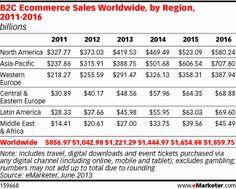 B2C Ecommerce Climbs Worldwide, as Emerging Markets Drive Sales Higher - eMarketer