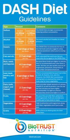 DASH Diet Guidelines #detoxdiet