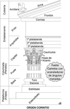 Architecture in Ancient Greece - Wikipedia, the free encyclopedia Architecture Antique, Architecture Life, Architecture Concept Drawings, Roman Architecture, Classic Architecture, Architecture Details, Ancient Greek Art, Ancient Greece, Art Lessons