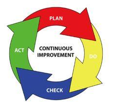 45 best continuous improvement images on pinterest change