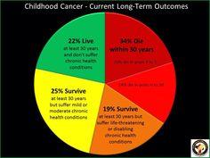 Cancer vague stats