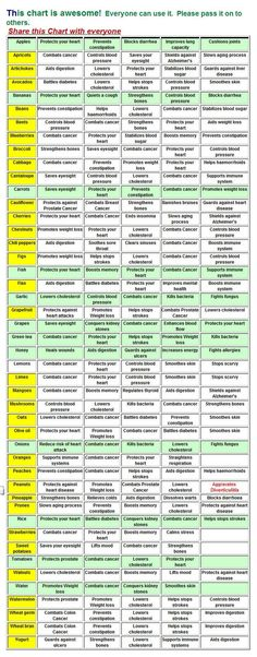 vegetableChart.jpg (627×1600)