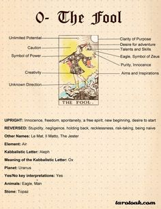 On this page I am sharing Free Printable Reversed Tarot Card Meanings Cheat Sheets with many keywords for each card. It is always a debate among tarot readers Tarot Significado, Tarot Cards For Beginners, Save The Date Karten, Tarot Card Spreads, Tarot Astrology, Tarot Major Arcana, Tarot Card Meanings, Meaning Of Tarot Cards, Oracle Cards