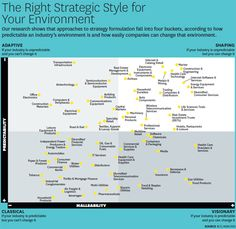 While strategic planning has never been easy, the framework for developing strategy was very straightforward and linear:… Marketing Plan, Business Marketing, Planning Cycle, It Management, Harvard Business Review, Information Graphics, Strategic Planning, Design Thinking, Business School