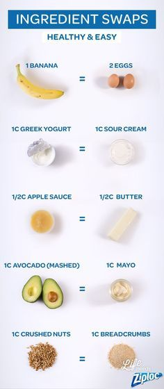 Easy ingredient swaps from Ziploc®. Great guide to reference if you're missing a key ingredient for a recipe, trying to make holiday meals healthier, or if you have a food allergy. Swap bananas for eg (Baking Tips Sour Cream) Healthy Cooking, Healthy Snacks, Healthy Eating, Cooking Recipes, Healthy Recipes, Healthy Baking Substitutes, Cooking Hacks, Cooking Steak, Breakfast Healthy