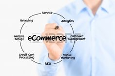 The following list would give you a fair idea about the extensive penetration of #e-commerce cutting through various economic layers.
