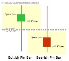 Be sure you're not falling victim to these pin bar mistakes, which are quite common and costly, but also—and here's the good news—completely preventable. India Stock Market, Stock Trading Strategies, Stock Market Quotes, Candlestick Chart, Forex Trading Tips, Trade Books, Stock Charts, Marketing Quotes, Technical Analysis