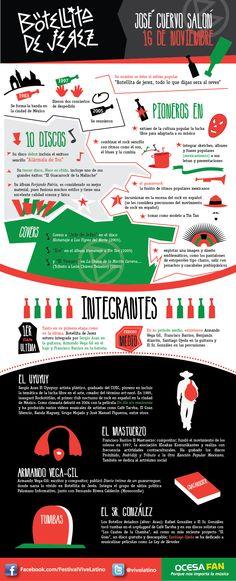 Infografía de Botellita de Jeréz