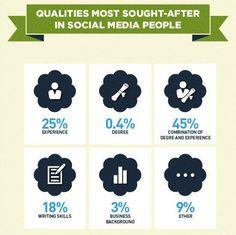 Social Media People Qualities