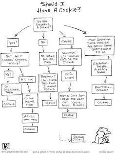 Kage eller ej? Find svaret i cookie flowdiagram