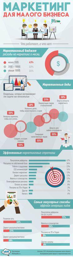 Маркетинг для малого бизнеса. Инфографика бизнес infograpgics