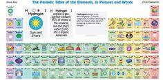 tabla-periodica-interactiva