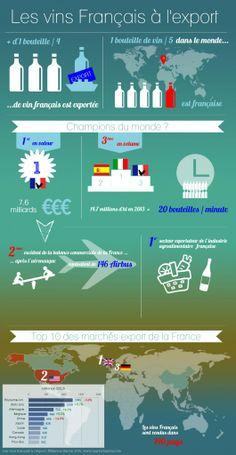 Si nos FOOTBALLEURS jouaient avec des bouteilles on serait sûrs de gagner la CDM - Ma 1ère INFOGRAPHIE : vin français & export - http://www.marionbarral.com/blog/fr/francais-infographie-vins-francais-export/