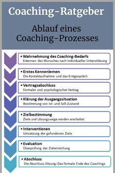How does coaching work in practice? - How does coaching work in practice? Systemisches Coaching, Coaching Personal, Coaching Questions, Life Coaching Tools, Online Coaching, E Learning, Lerntyp Test, Personal Core Values, Trauma