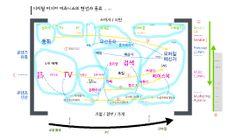 디지털 미디어 비즈니스의 형성과 종류