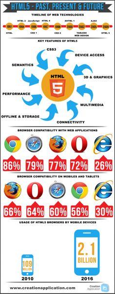 HTML5 - Past, Present & Future