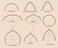 Arch set out calculations Mandala Design, Mandala Pattern, Pattern Art, Mandala Art Lesson, Mandala Artwork, Mandala Drawing, Islamic Art Pattern, Geometric Drawing, Geometry Art