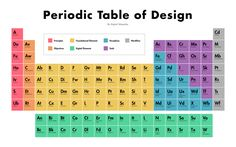 The periodic table of design - InVision Blog