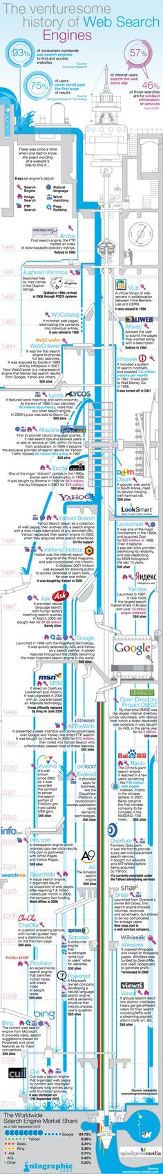 After the Google History infographic, for this infographic we had a look at the history of search engines over the last 20 years.
