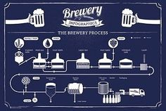 15bbl Jacketed And Insulated Beer Fermenter; 15bbl Conical ...  |Beer Fermentation Process Diagram
