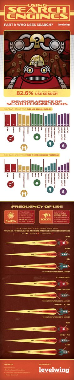 Search Engine Marketing - Who Uses Search? [Infographic] : MarketingProfs Article
