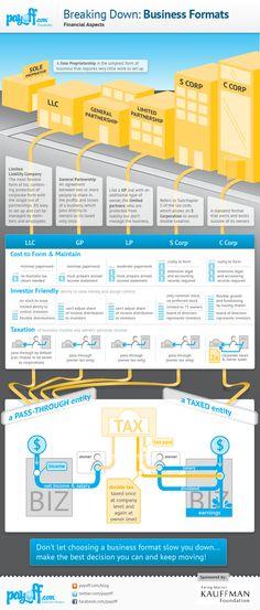 Business Structure Comparison The Pros and Cons of a Sole Proprietorship Business