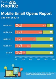 Emails opened on mobile devices are on pace to surpass PC opens by the end of 2013.MarketingProfs Article