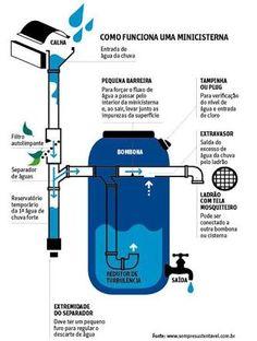 Resultado de imagem para reuso ap cisterna