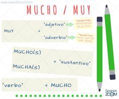 """¿MUY o MUCHO? ----- """"MUY"""" → Es un #adverbio y es invariable.  → Necesita siempre ir acompañado de un adjetivo (ej. mi casa es muy grande) o adverbio (ej. él habla muy bien español) *Excepciones: *MUCHO mayor / menor / mejor / peor / antes / después / más / menos ----- """"MUCHO"""" + SUSTANTIVO → """"Mucho"""" como #adjetivo es variable: mucho, mucha, muchos, muchas (ej. hace mucho frío; tengo muchas amigas) VERBO + """"MUCHO"""" → """"Mucho"""" como adverbio es invariable (ej. trabajamos mucho; caminando mucho)"""