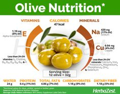 The olive is a staple of the Mediterranean diet and also provides great health benefits. Learn more about olive's origin, medicinal uses, and cultivation. Proper Nutrition, Nutrition Tips, Health And Nutrition, Health Tips, Quest Nutrition, Complete Nutrition, Animal Nutrition, Nutrition Store, Herbalife Nutrition