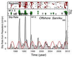 GPS and Small Earthquakes Track Periodic Slow Slip That Precedes Large Earthquakes #UNAVCO #GPS #geodesy  About this image:  Temporal distribution of repeating earthquake sequences (red circles), >5 magnitude earthquakes that were preceded by slow slip (green stars), >5 magnitude earthquakes that were not preceded by slow slip (white stars), and the slip rate (gray) near Sanriku, Japan.  1994 M7.6 Sanriku-oki and the 2011 M9 Tohoku-oki earthquakes. ... Figure courtesy of Naoki Uchida.