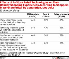 Motorola Solutions also queried holiday shoppers about their mobile habits this December, specifically about what they were doing in-store. Age played a major role in shoppers' likelihood of participating in every mobile shopping activity, with millennials leading the way. Nearly two-thirds of 18- to 34-year-olds reported using their mobile phone for shopping this holiday season, and almost half said this made their phone a faster resource for accessing information than asking a store…