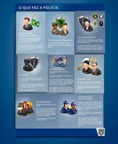 A Segurança Pública conta com policiais treinados para proteger e garantir a tranquilidade da população no dia a dia. Você sabe o que faz a #polícia? Entenda as funções básicas de cada uma delas e a forma como se organizam neste infográfico: