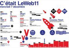LeWeb Paris 11 - 1er jour  Le résumé de la journée par le collectif